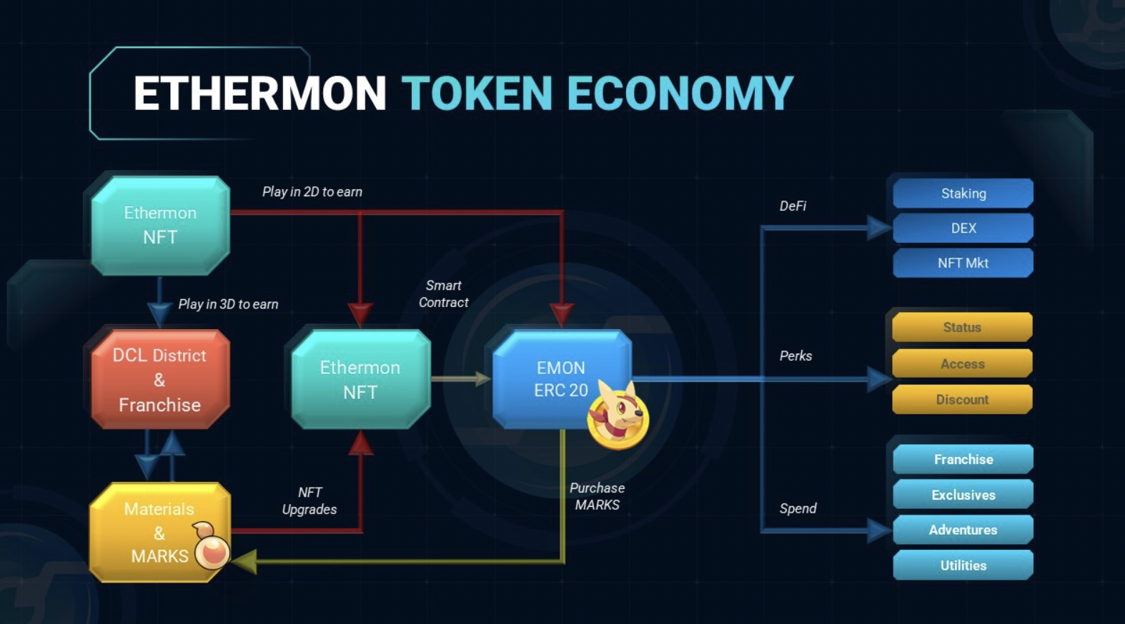 [May 2021] What's New in Ethermon: Game Tokens EMON and Matic MON Explained